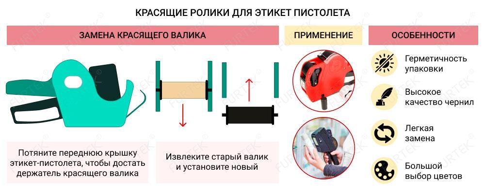 Информация о красящих роликах для этикет пистолетов