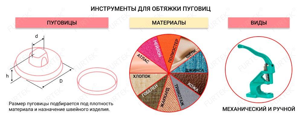 Информация об инструментах для обтяжки пуговиц