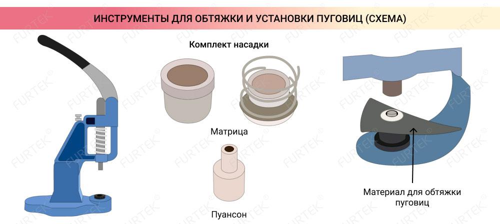 Схема инструмента для обтяжки пуговиц