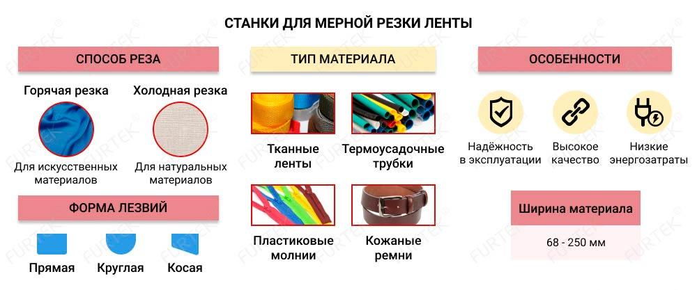 Информация о станках для нарезки плоских материалов