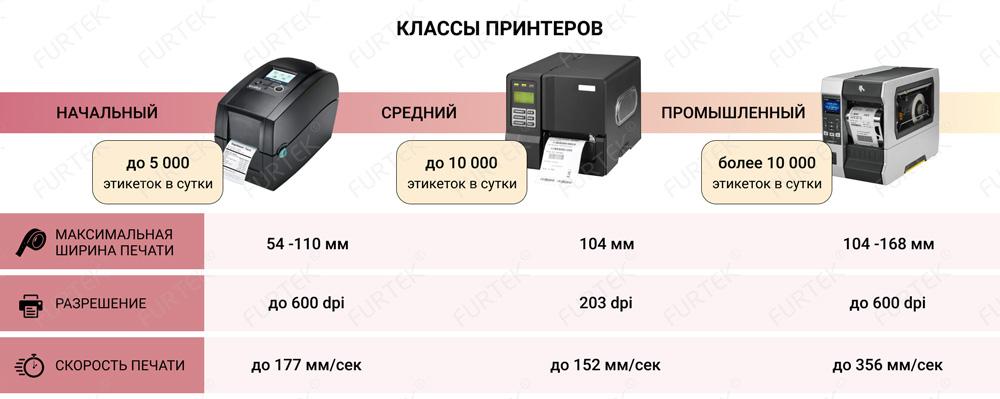 Характеристика классов принтеров
