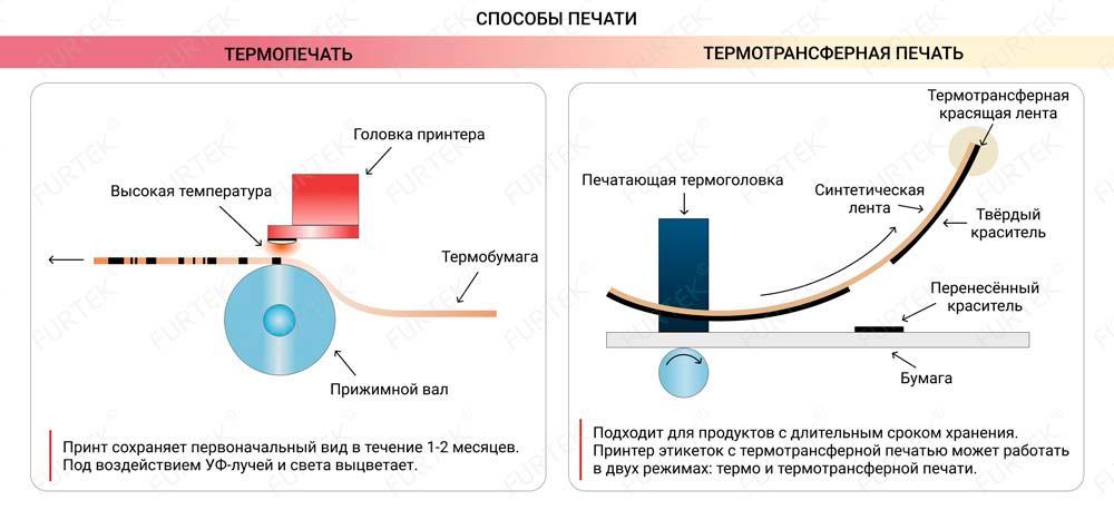 Способ термопечати и термотрансферной печати