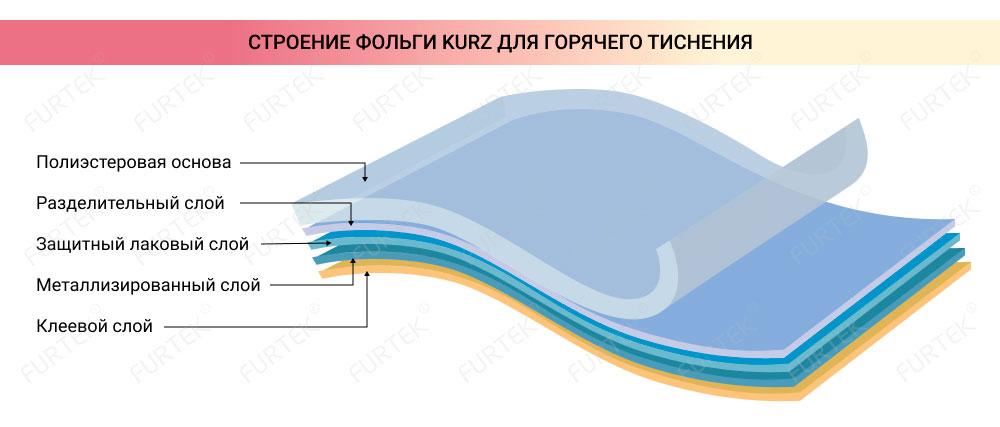 показана схема строения фольги по слоям