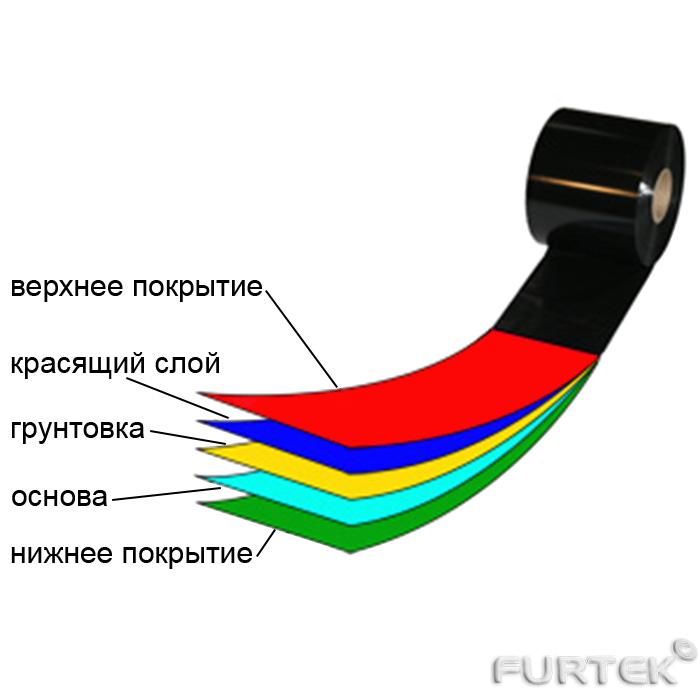 Показан риббон в разрезе с подробным описание каждного слоя из которого он состоит