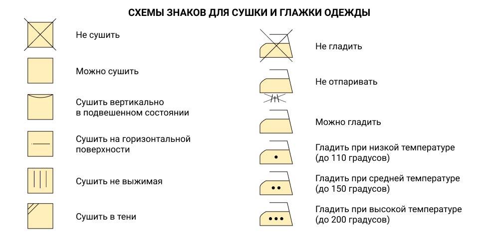 символы для сушки и глажки