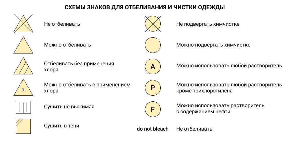 символы отбеливания и глажки