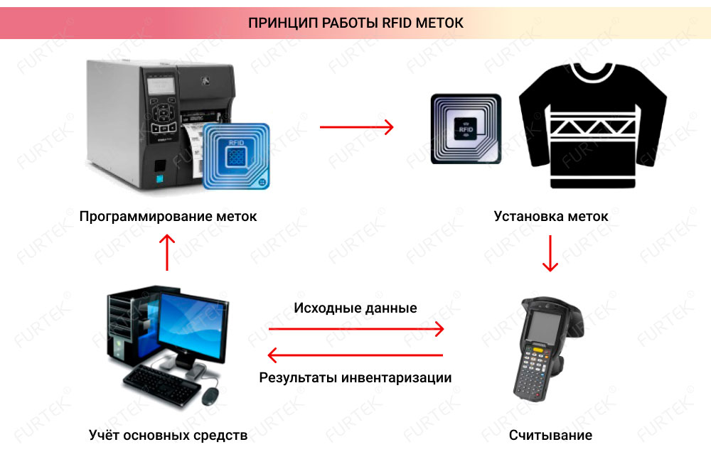Принцип работы RFID-меток