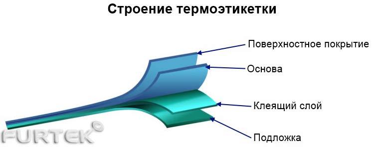 Инфографика - Строение термоэтикетки