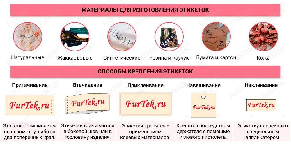 Материалы для изготовления этикеток и способы их крепления
