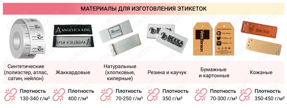 Этикетки для одежды инфографика материалы из которых производят маркировку