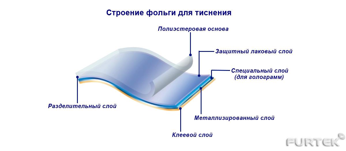 Строение фольги для тиснения
