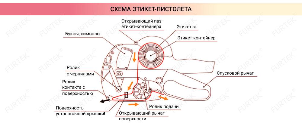 Схема этикет-пистолета