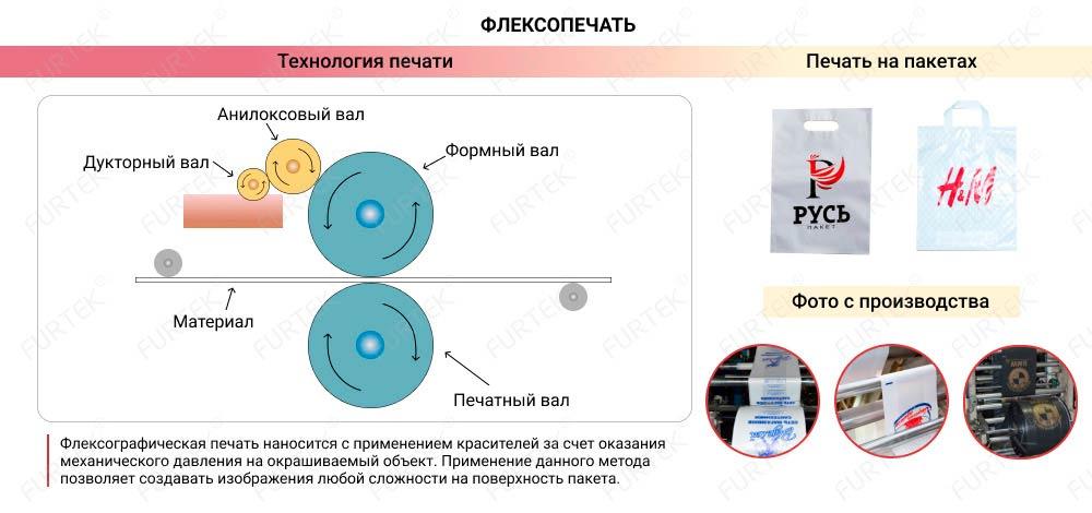 Печать на пакетах ПП флексопечатью