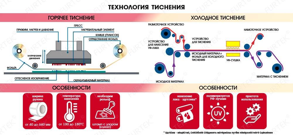 Технология тиснения фольгой