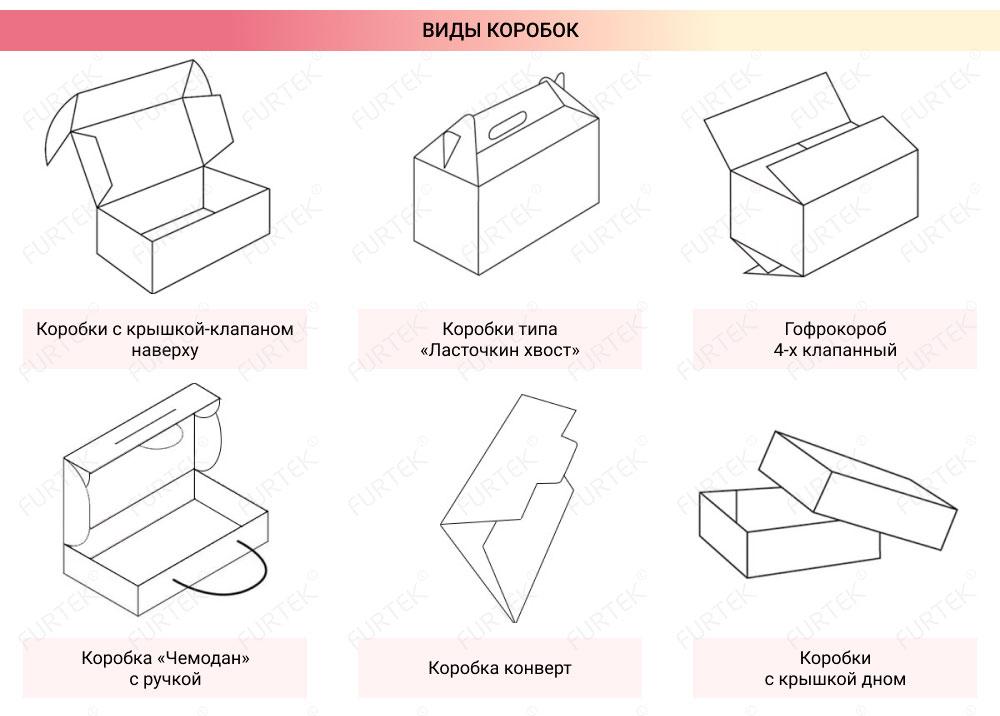 Изготовление картонных коробок на заказ по типам изображены схемы коробок