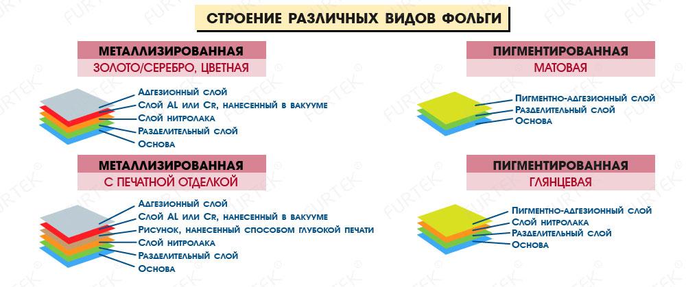 Строение различных видов фольги