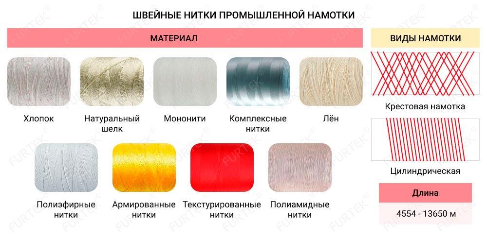Информация о швейных нитках в промышленной намотке