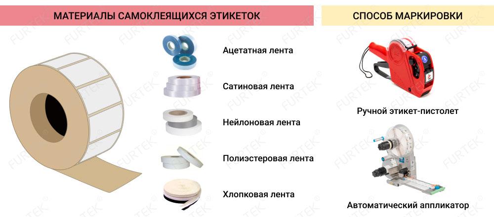Материалы самоклеящих этикеток и способы маркировки
