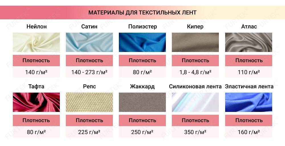 Материалы для текстильных лент