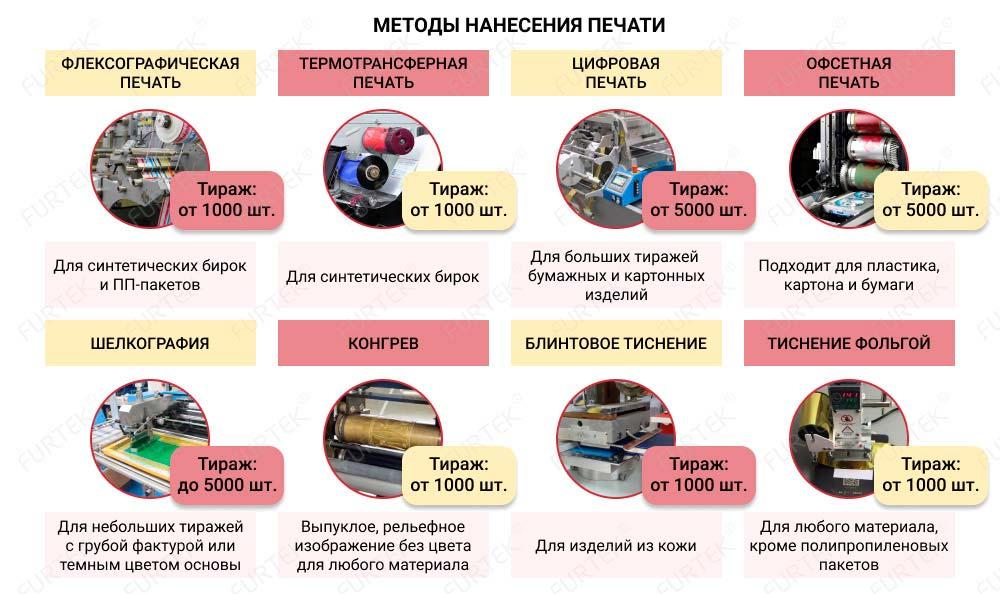 Методы нанесения печати