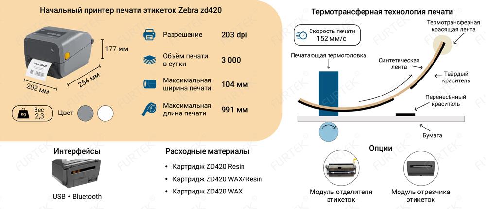 Строение принтера Zebra - инфографика