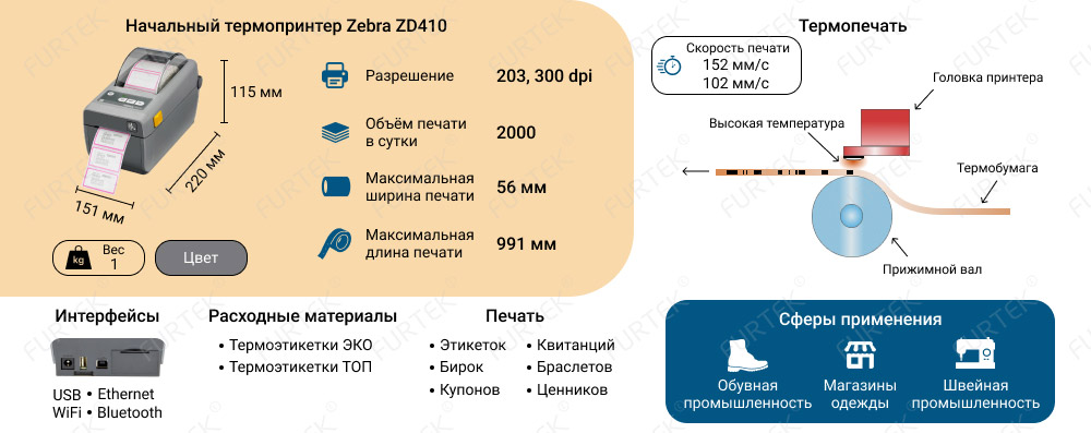 Строение принтера Zebra ZD410 - инфографика